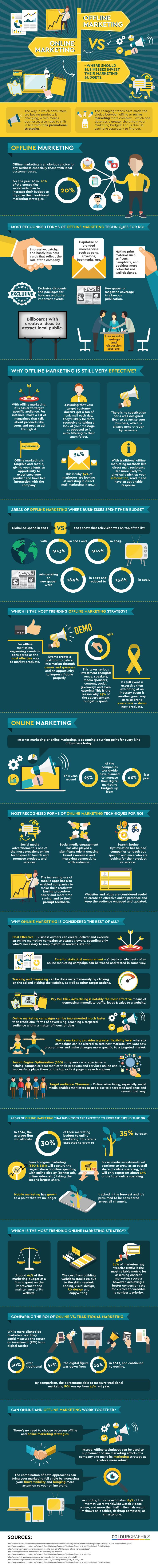 online vs offline marketing infographic
